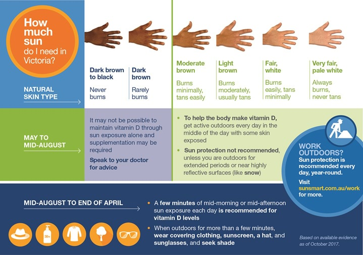 Recommended sun exposure in Victoria, to reduce the risk of low vitamin D